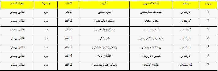 آگهی استخدامی نیروی هوای ارتش جمهوری اسلامی ایران - مهر 94